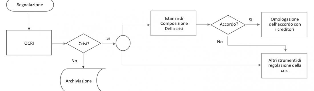 La conclusione della procedura di composizione assistita della crisi